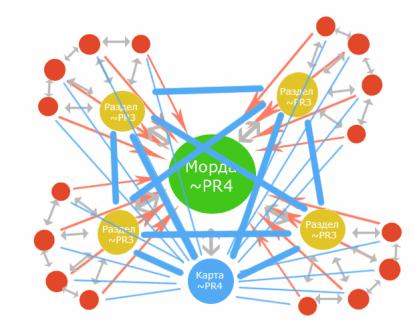 схема перелинковки для увеличения PR сайта
