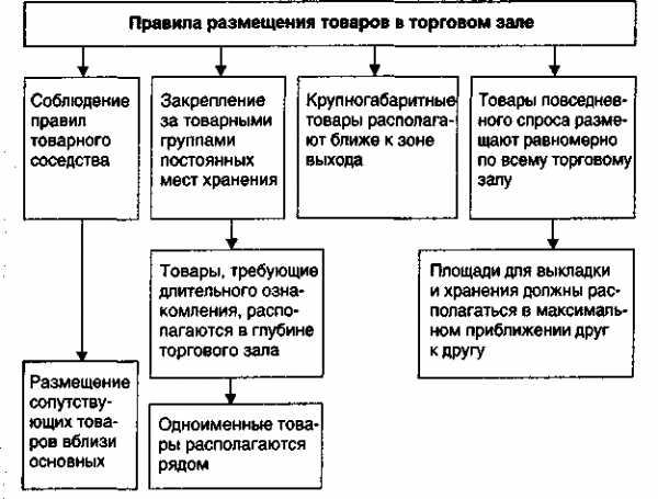 Договор оказания услуг по размещению товара на полках магазина