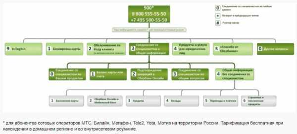 сбербанк россии официальный сайт главная страница горячая линия