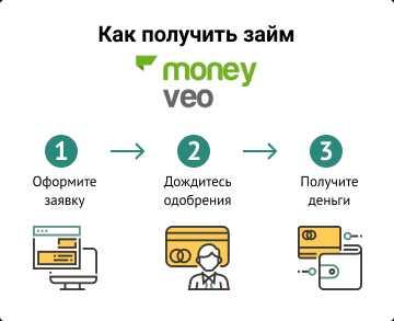 Кредиты онлайн moneyman